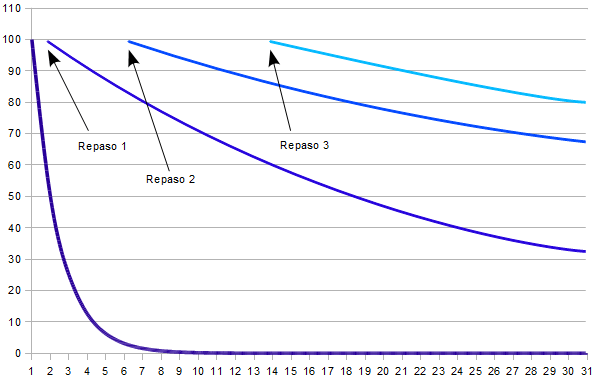 curva olvido + repaso salisbury