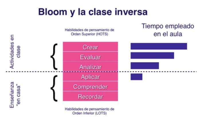 Boom y aula invertida copia