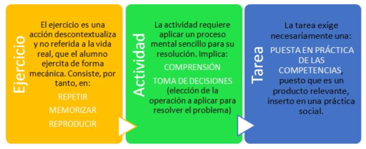 actividad_tarea_ejercicio_neurodidáctica